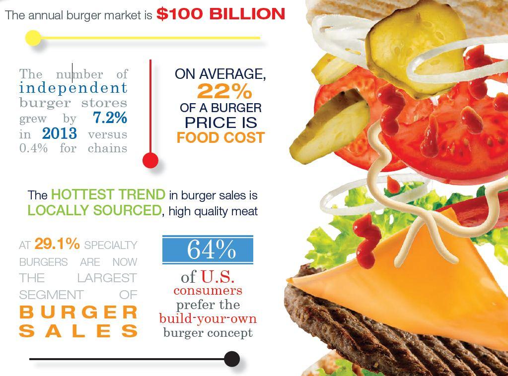 Burger Stats