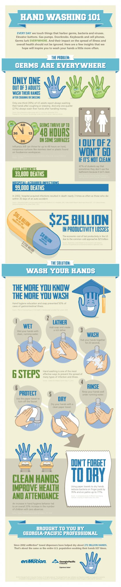 Infographic: Hand Washing 101 | Penn Jersey Paper